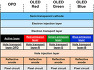 SID 2019: 지문인식이 가능한 유기광다이오드를 포함하는 OLED 디스플레이